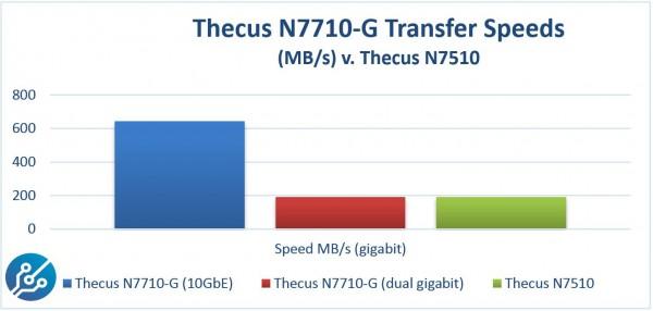 Thecus N7710-G Speed