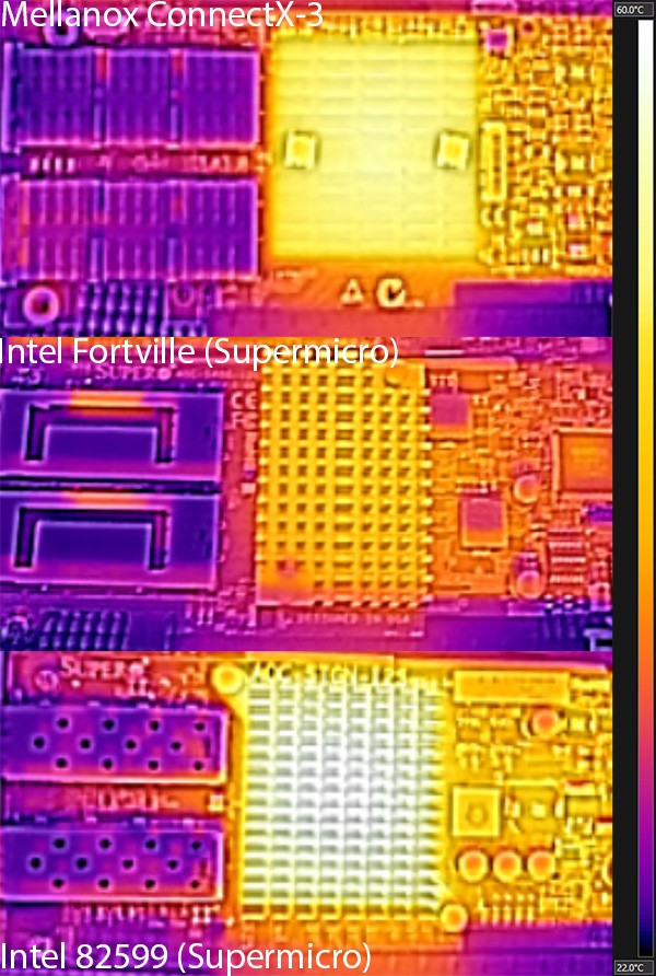 Intel Fortville compared to 82599 and ConnectX-3