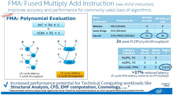 Xeon E5-2600 V3 AVX2 FMA
