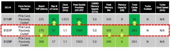 Intel Xeon Phi 31S1P chart