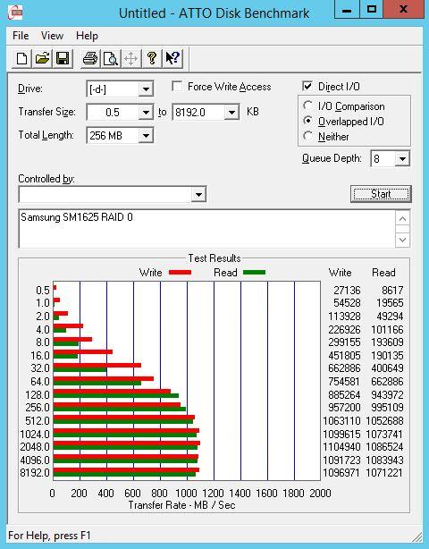Samsung SM1625 200GB RAID 0 ATTO Benchmark