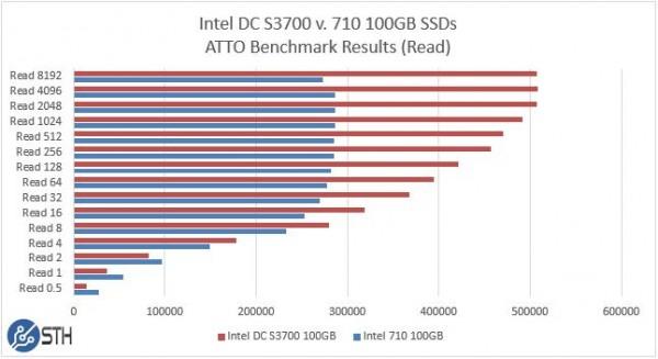 Intel DC S3700 v 710 100GB - ATTO Benchmark Read