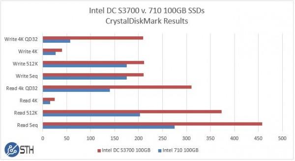 Intel DC S3700 v 710 100GB - CrystalDiskMark