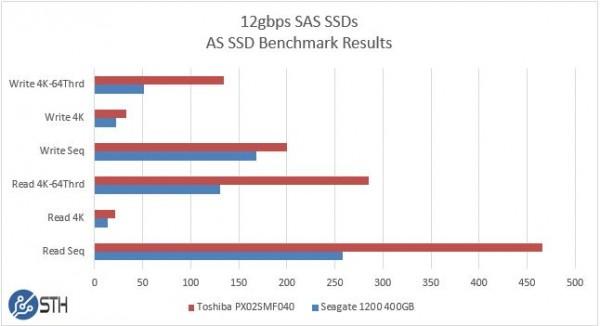Seagate 1200 v Toshiba PX02SMF040 400GB AS SSD