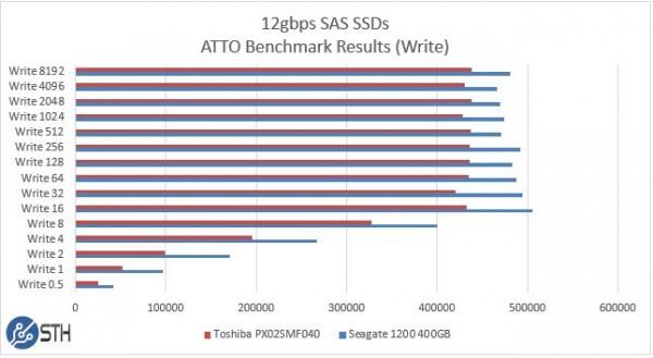 Seagate 1200 v Toshiba PX02SMF040 400GB ATTO Write Benchmark