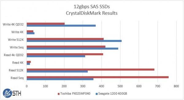 Seagate 1200 v Toshiba PX02SMF040 400GB CrystalDiskMark Benchmark