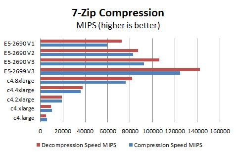 AWS c4 Instance 7-Zip Benchmark Comparison