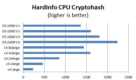 AWS c4 Instance HardInfo Cryptohash Benchmark Comparison