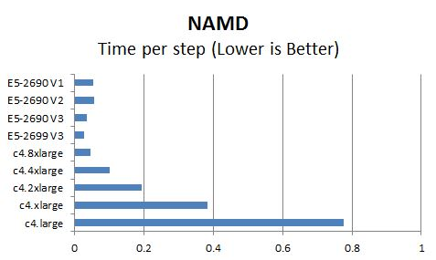 AWS c4 Instance NAMD Benchmark Comparison
