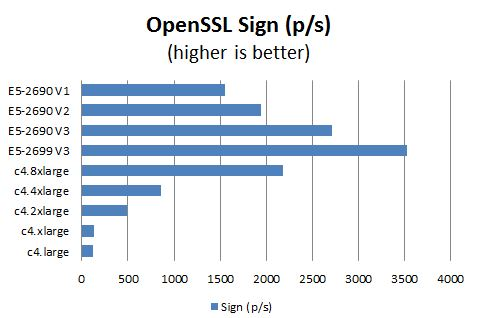 AWS c4 Instance OpenSSL Sign Benchmark Comparison