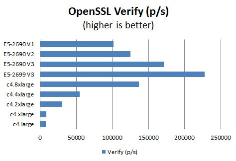 AWS c4 Instance OpenSSL Verify Benchmark Comparison