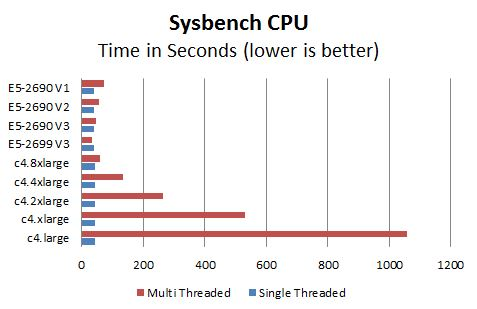 AWS c4 Instance Sysbench Benchmark Comparison