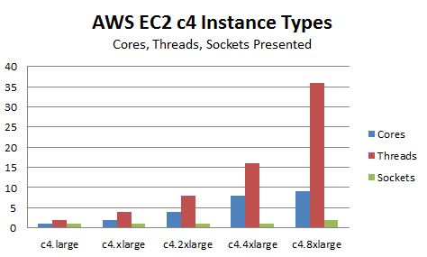 AWS c4 Instance Type Comparison
