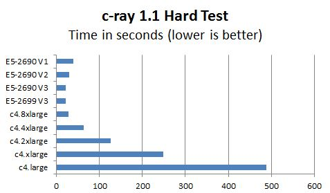 AWS c4 Instance c-ray 1.1 Hard Test Benchmark Comparison