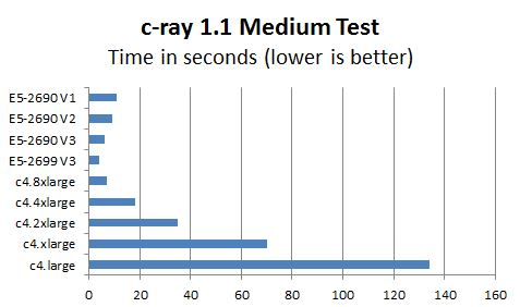 AWS c4 Instance c-ray 1.1 Medium Test Benchmark Comparison