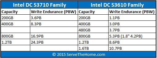 Intel DC S3710 S3610 Launch Capacities and Endurance
