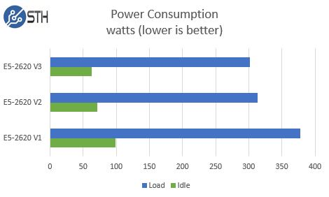 Intel Xeon E5-2620 V1 V2 V3 - Power Consumption