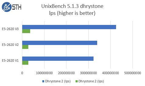Intel Xeon E5-2620 V1 V2 V3 - UnixBench dhrystone