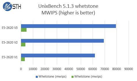 Intel Xeon E5-2620 V1 V2 V3 - UnixBench whetstone