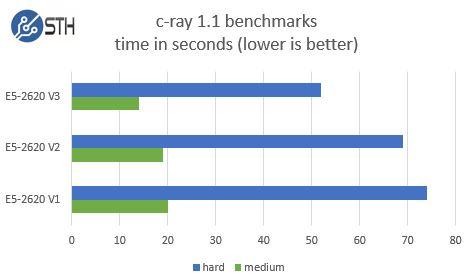 Intel Xeon E5-2620 V1 V2 V3 - c-ray
