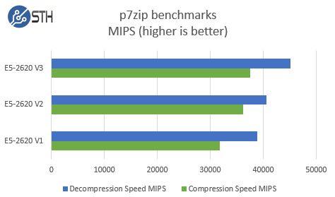Intel Xeon E5-2620 V1 V2 V3 - p7zip