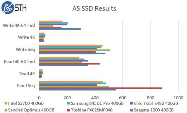 Samsung 845DC Pro 400GB - AS SSD Comparison