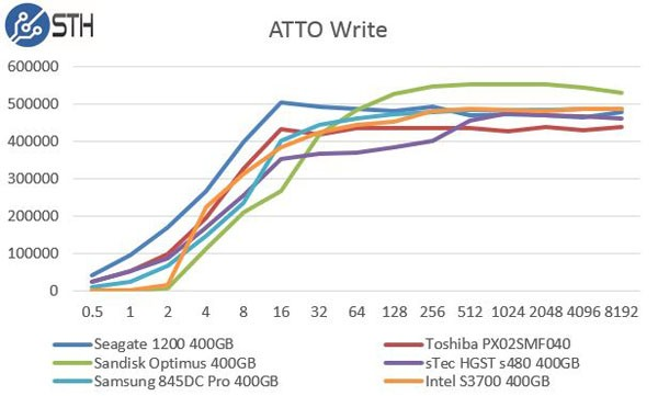 Samsung 845DC Pro 400GB - ATTO Write Comparison