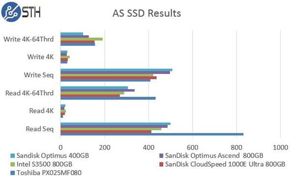 SanDisk Optimus Ascend 800GB - AS SSD Comparison