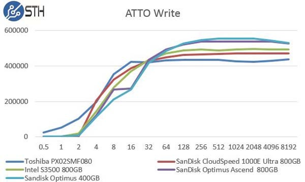 SanDisk Optimus Ascend 800GB - ATTO Write Comparison
