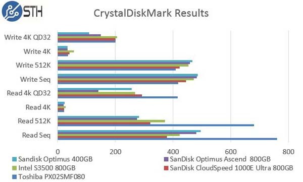 SanDisk Optimus Ascend 800GB - CrystalDiskMark Comparison