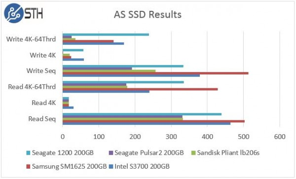 Seagate 1200 200GB AS SSD Benchmark Comparison