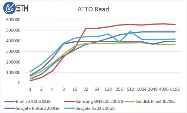 Seagate 1200 200GB ATTO Read Speed Comparison