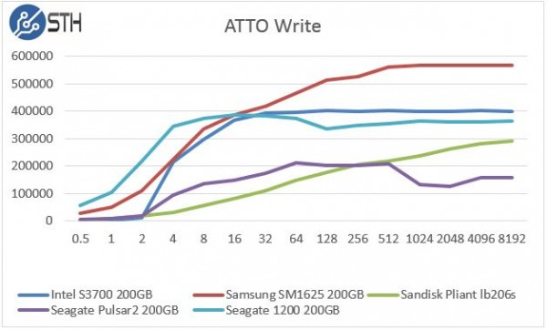 Seagate 1200 200GB ATTO Write Speed Comparison