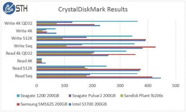 Seagate 1200 200GB CrystalDiskMark Comparison