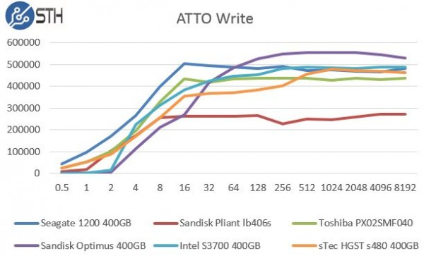 sTec HGST s480 400GB ATTO Benchmark - Write Comparison