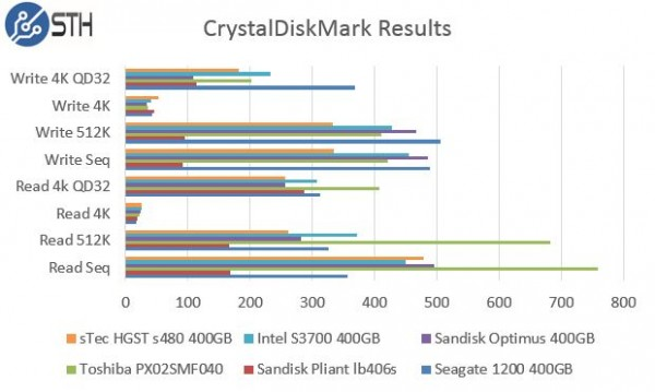 sTec HGST s480 400GB CrystalDiskMark Benchmark Comparisons