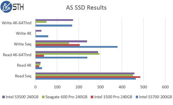 Intel DC S3500 240GB AS SSD Benchmark Comparison