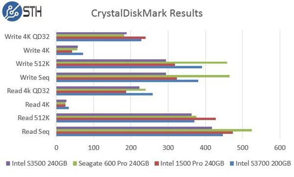 Intel DC S3500 240GB CrystalDiskMark Comparison