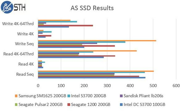 Intel DC S3700 200GB AS SSD Benchmark Comparison