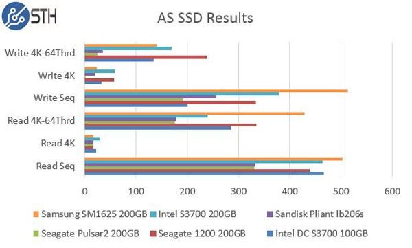Intel DC S3700 200GB AS SSD Benchmark Comparison