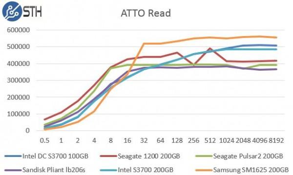 Intel DC S3700 200GB ATTO Read Benchmark Comparison