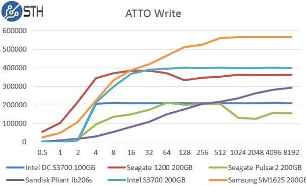 Intel DC S3700 200GB ATTO Write Benchmark Comparison
