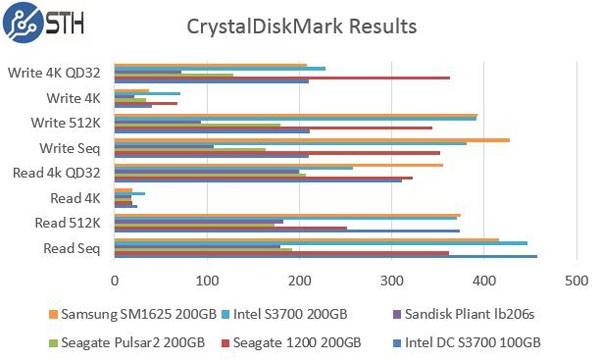 Intel DC S3700 200GB CrystalDiskMark Comparison