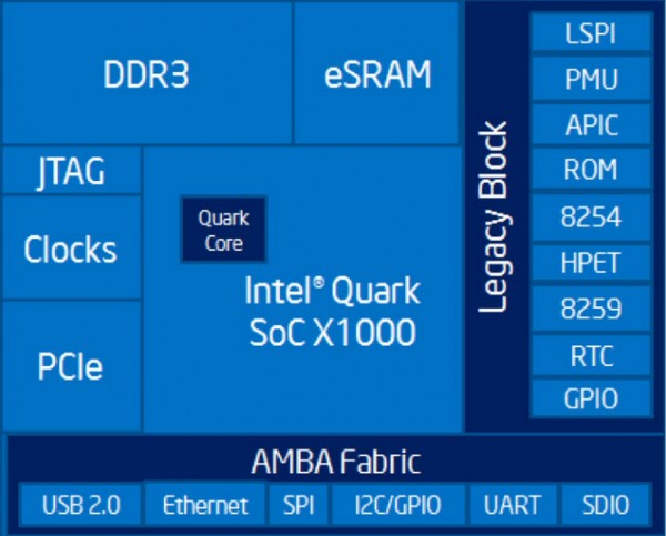 Intel Quark SoC X1000 Block Diagram