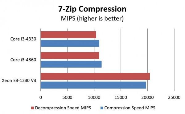 Intel Xeon E3 v Core i3 - 7zip compression