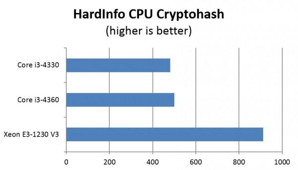 Intel Xeon E3 v Core i3 - HardInfo CPU cryptohash