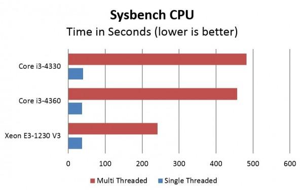 Intel Xeon E3 v Core i3 - Sysbench CPU
