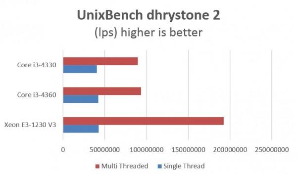 Intel Xeon E3 v Core i3 - UnixBench dhrystone 2