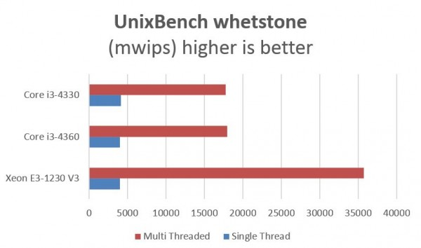 Intel Xeon E3 v Core i3 - UnixBench whetstone