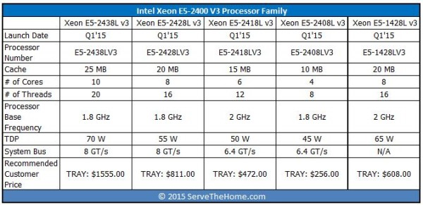Intel Xeon E5-2400 V3 Family